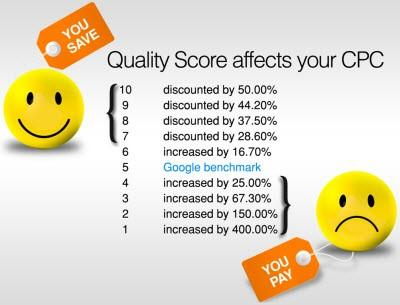 Higher Quality Scores typically result in