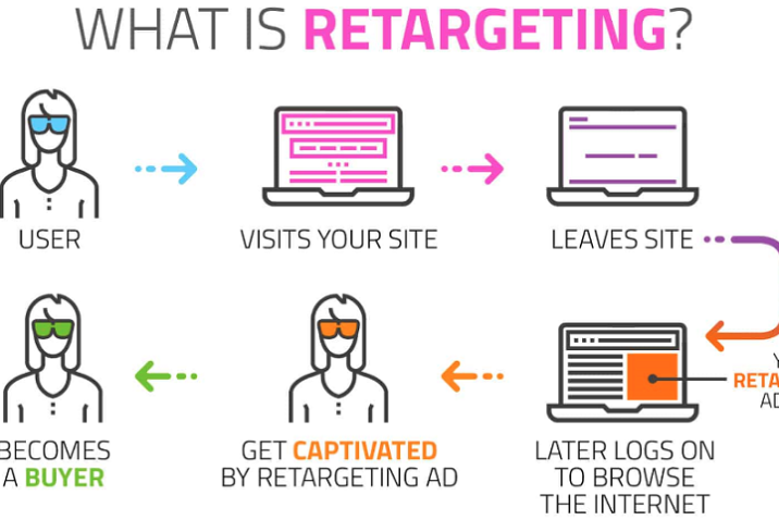 Remarketing is targeting ads to people who've already visited